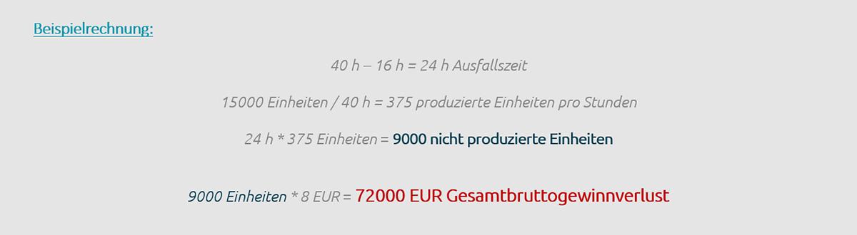 Beispielrechnung der Kosten bei einem Maschinenausfall