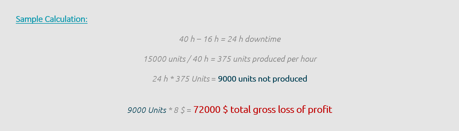 sample calculation of direct costs caused by the downtime of a machine