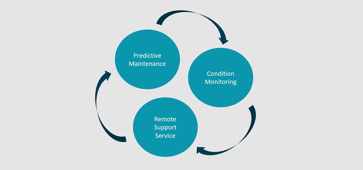 Möglichkeiten der Digitalisierung von Serviceprozessen, Wartung und Instandhaltung