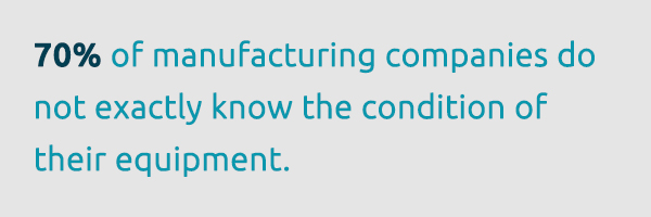 70% ofmanufacturing companiesdo not know the exact condition of their equipment