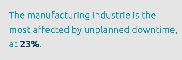 At 23%, the manufacturing industry is most affected by unplanned downtime