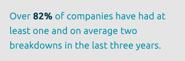 82% of companies have experienced two unplanned outages in the last three years