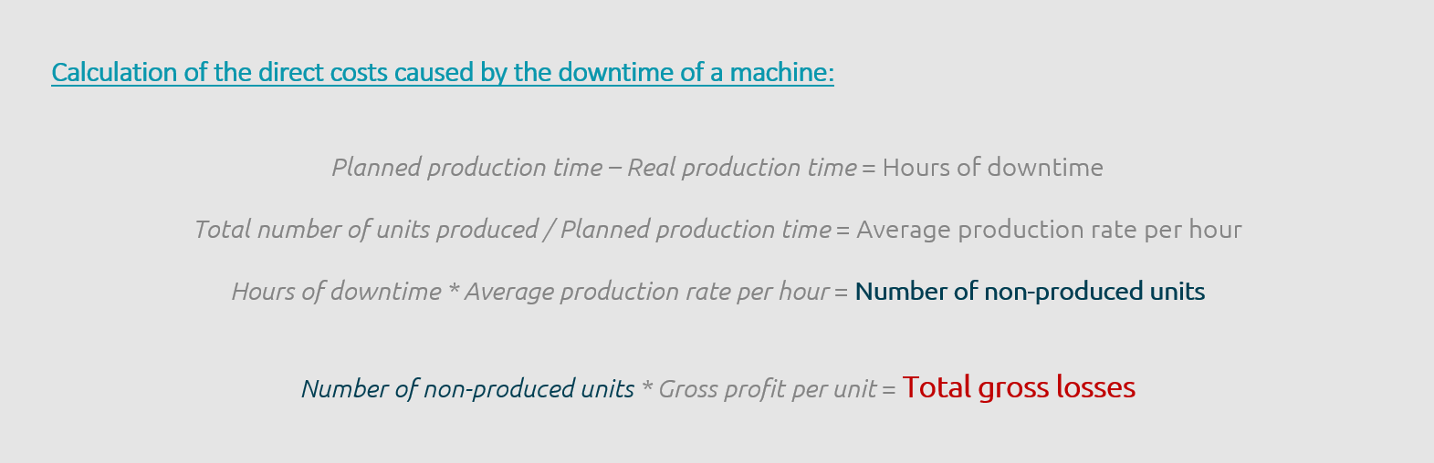 Calculation of direct costs caused by the downtime of a machine