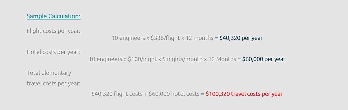 Annual travel costs of service technicians in a medium-sized company